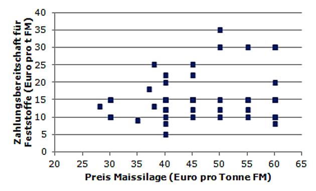 Beliebt Bevorzugt Güllefeststoffe als Gärsubstrat für Biogasanlagen – Ergebnisse @FA_31