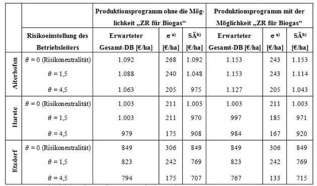 Außergewöhnlich Wettbewerbsfähigkeit von Zuckerrüben mit dem Produktionsziel #RN_59