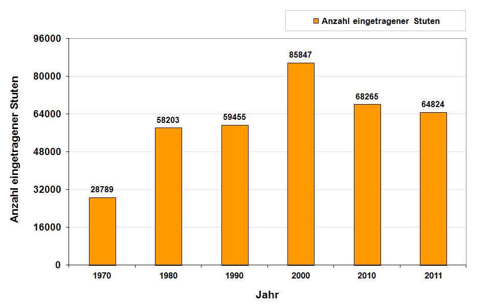 Anzahl eingetragener Zuchtstuten